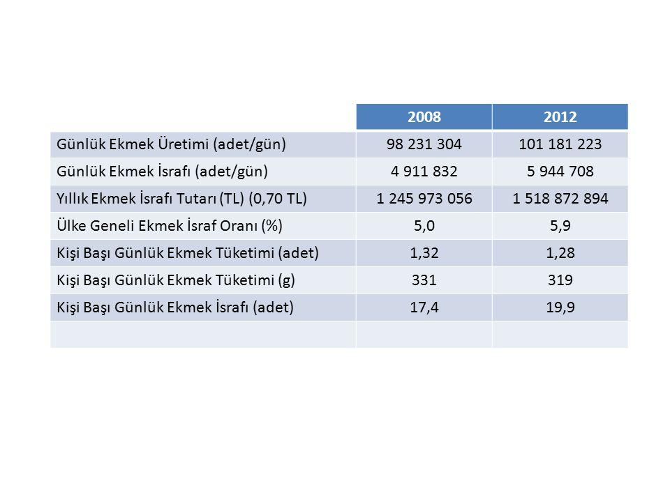 2008 2012. Günlük Ekmek Üretimi (adet/gün) 98 231 304. 101 181 223. Günlük Ekmek İsrafı (adet/gün)