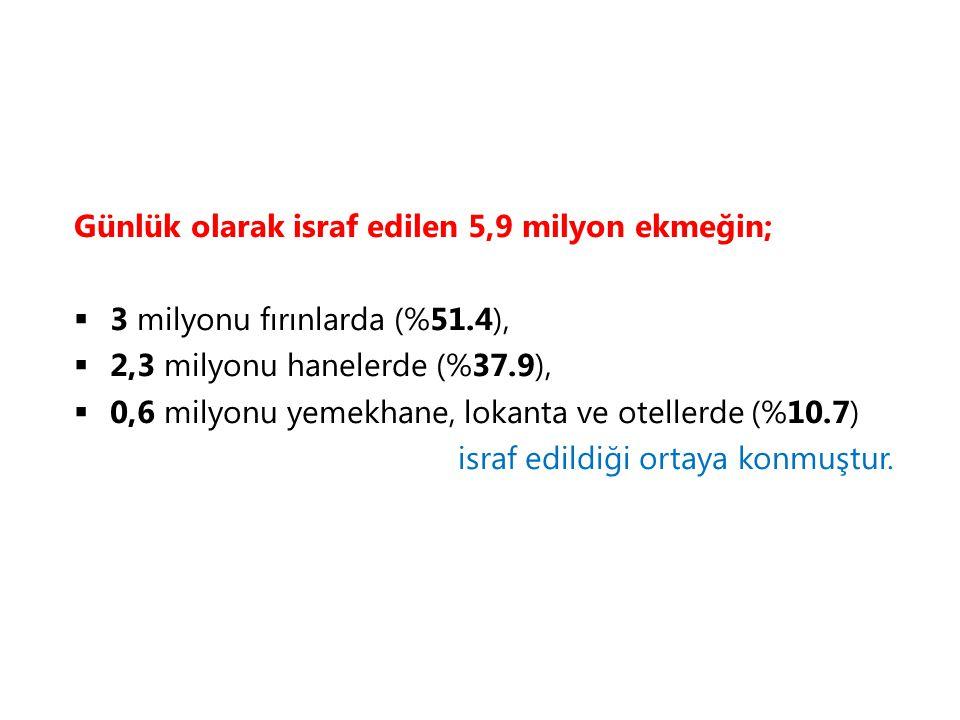 Günlük olarak israf edilen 5,9 milyon ekmeğin;