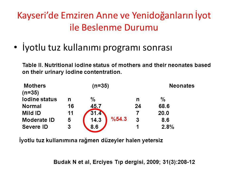 Kayseri'de Emziren Anne ve Yenidoğanların İyot ile Beslenme Durumu