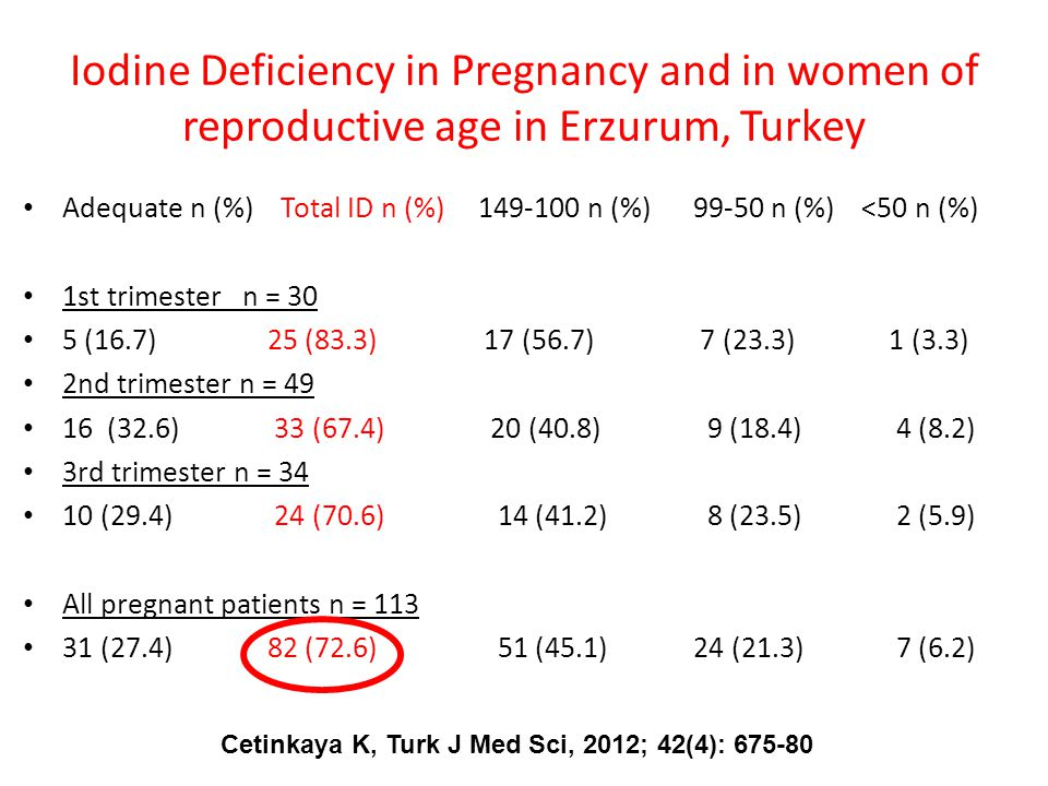 Iodine Deficiency in Pregnancy and in women of reproductive age in Erzurum, Turkey