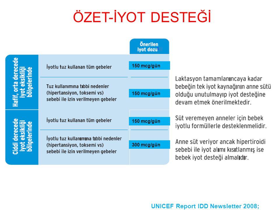 ÖZET-İYOT DESTEĞİ 1. 1,2. 150 mcg/gün. 150 mcg/gün. 150 mcg/gün.