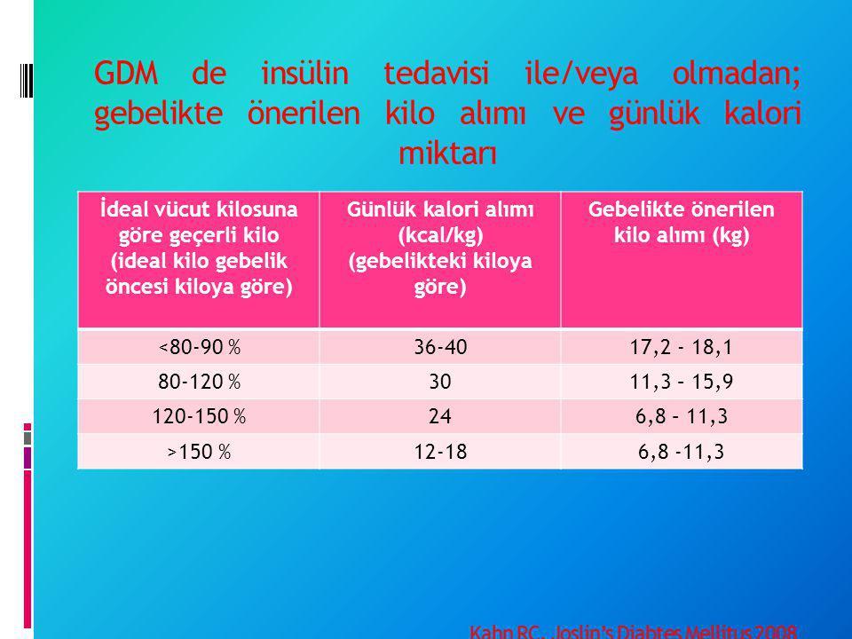 GDM de insülin tedavisi ile/veya olmadan; gebelikte önerilen kilo alımı ve günlük kalori miktarı Kahn RC. Joslin's Diabtes Mellitus 2008