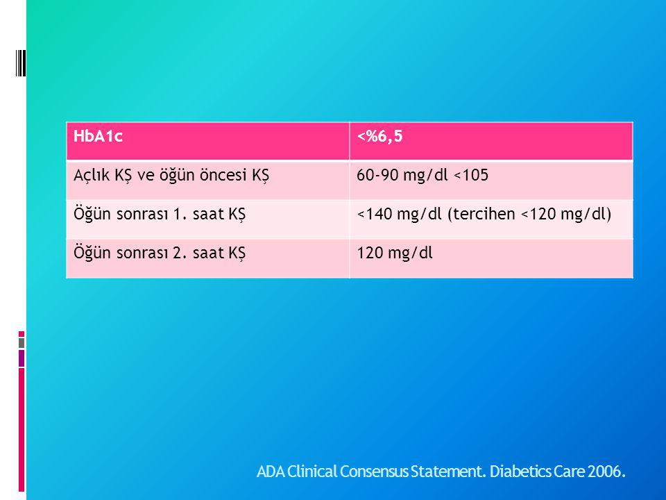 ADA Clinical Consensus Statement. Diabetics Care 2006.
