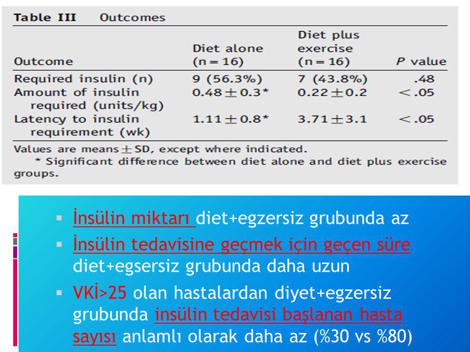 İnsülin miktarı diet+egzersiz grubunda az