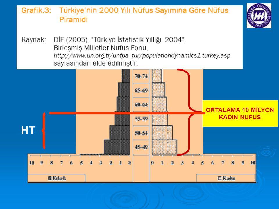 ORTALAMA 10 MİLYON KADIN NUFUS HT