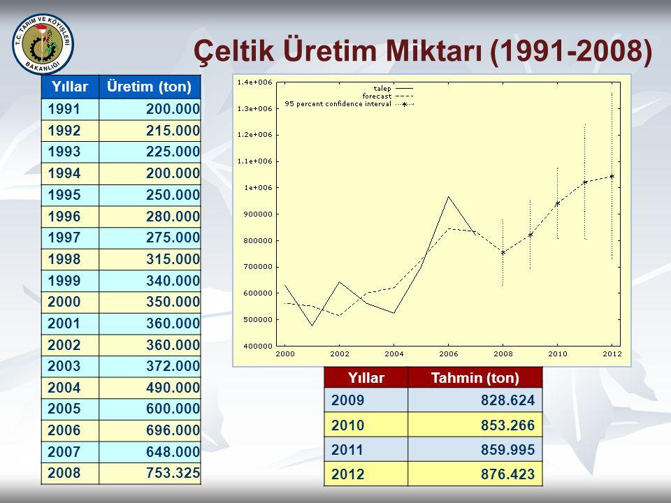 Çeltik Üretim Miktarı (1991-2008)