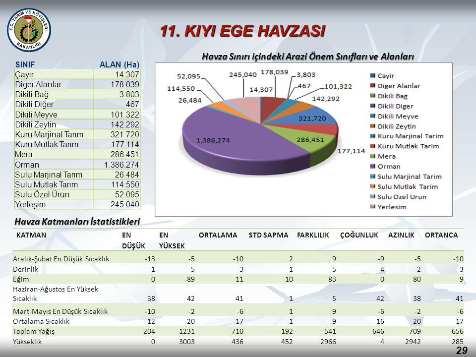 11. KIYI EGE HAVZASI Havza Sınırı içindeki Arazi Önem Sınıfları ve Alanları. SINIF. ALAN (Ha) Çayır.