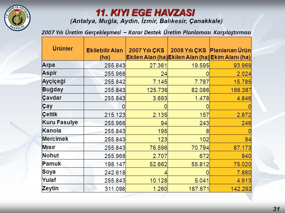 (Antalya, Muğla, Aydın, İzmir, Balıkesir, Çanakkale)