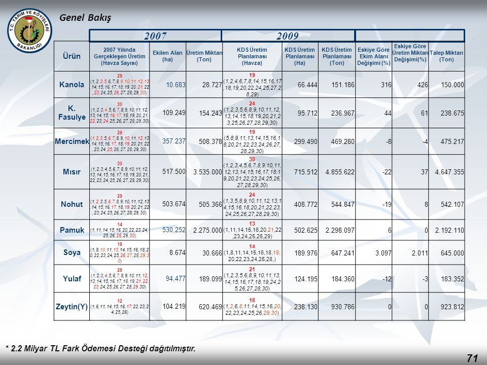 Genel Bakış 2007. 2009. Ürün. 2007 Yılında Gerçekleşen Üretim (Havza Sayısı) Ekilen Alan (ha) Üretim Miktarı.