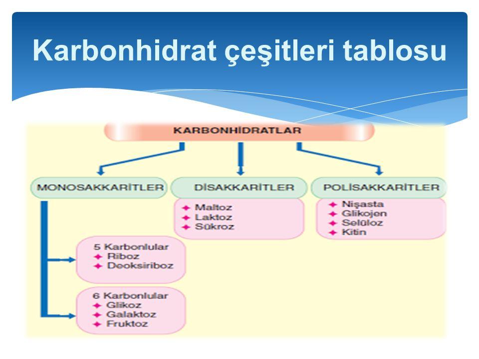 Karbonhidrat çeşitleri tablosu