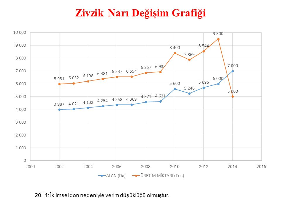 Zivzik Narı Değişim Grafiği