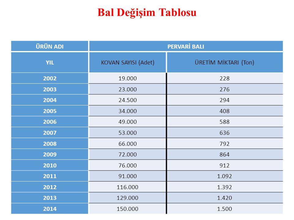 Bal Değişim Tablosu ÜRÜN ADI PERVARİ BALI YIL KOVAN SAYISI (Adet)