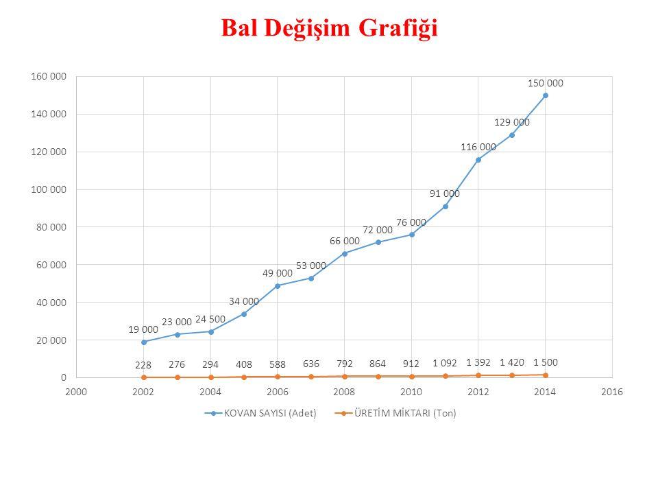 Bal Değişim Grafiği