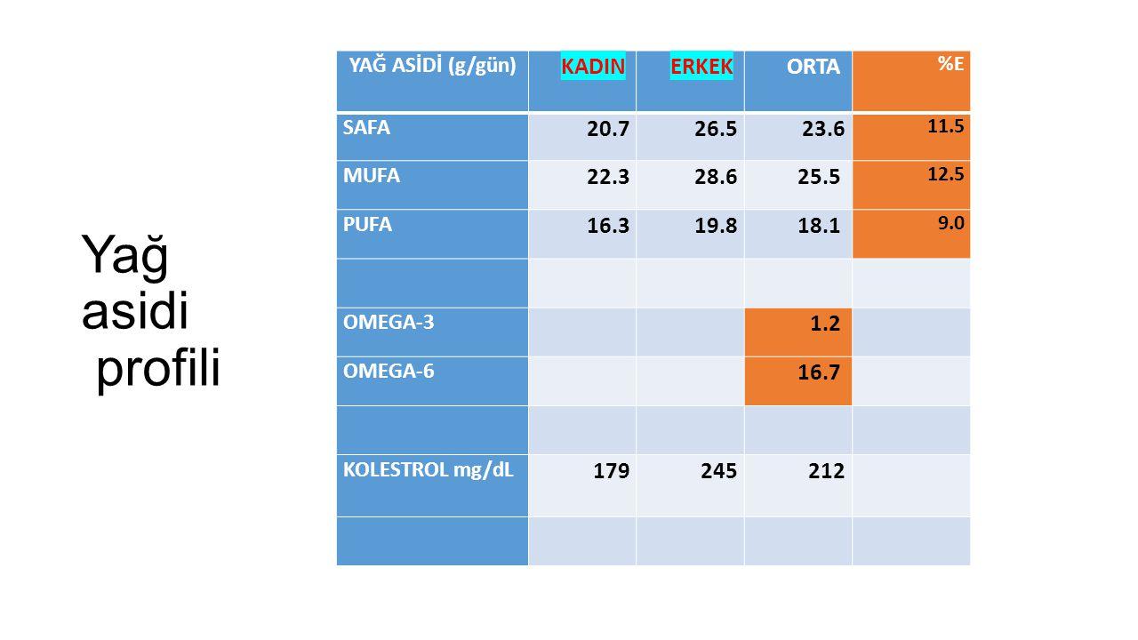 Yağ asidi profili KADIN ERKEK ORTA 20.7 26.5 23.6 22.3 28.6 25.5 16.3