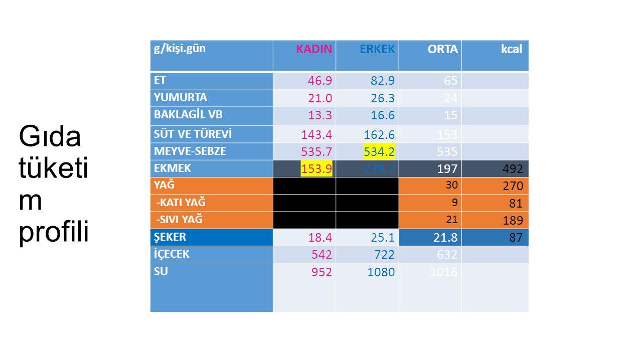 Gıda tüketim profili KADIN ERKEK ORTA kcal 46.9 82.9 65 21.0 26.3 24