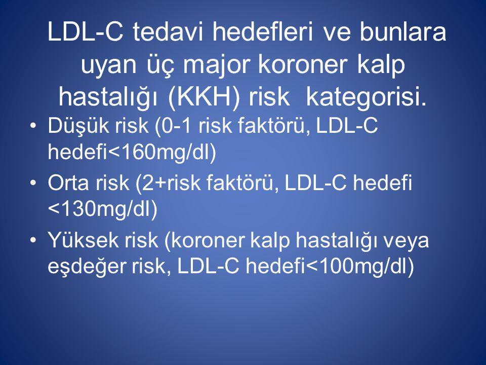 LDL-C tedavi hedefleri ve bunlara uyan üç major koroner kalp hastalığı (KKH) risk kategorisi.