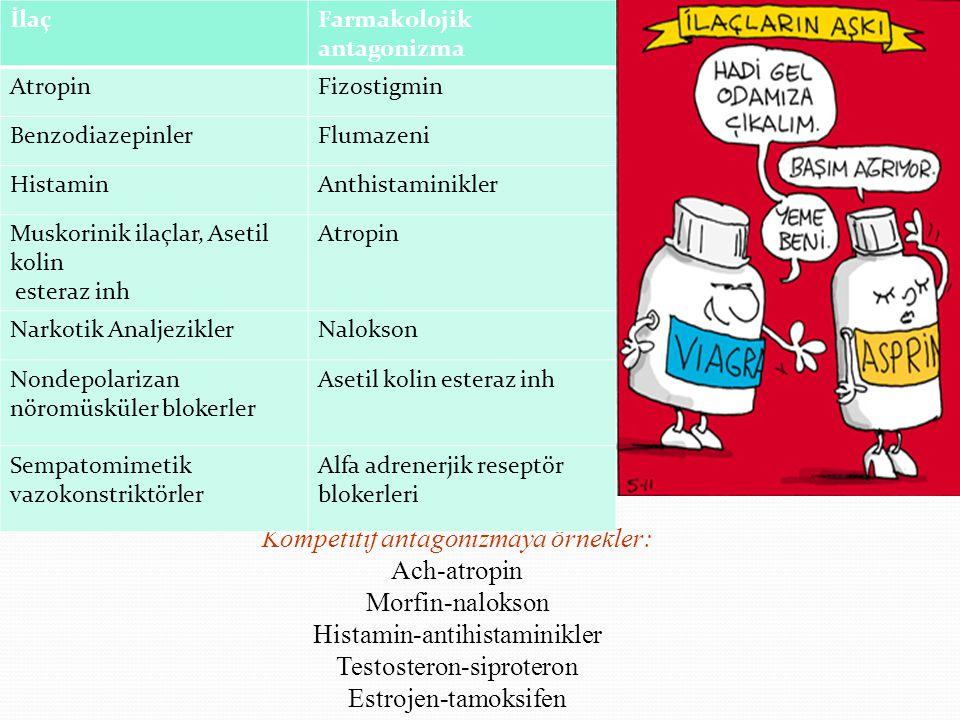 Kompetitif antagonizmaya örnekler: Ach-atropin Morfin-nalokson