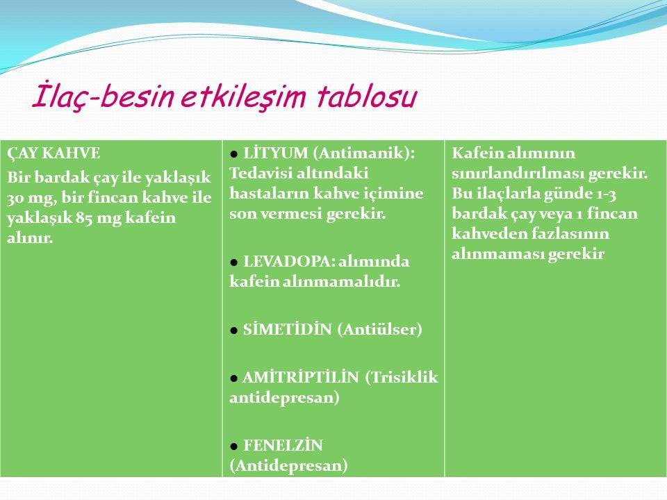 İlaç-besin etkileşim tablosu
