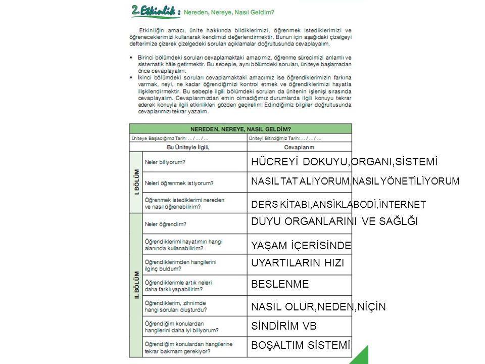 HÜCREYİ DOKUYU,ORGANI,SİSTEMİ