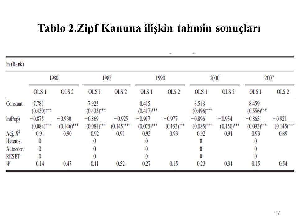 Tablo 2.Zipf Kanuna ilişkin tahmin sonuçları