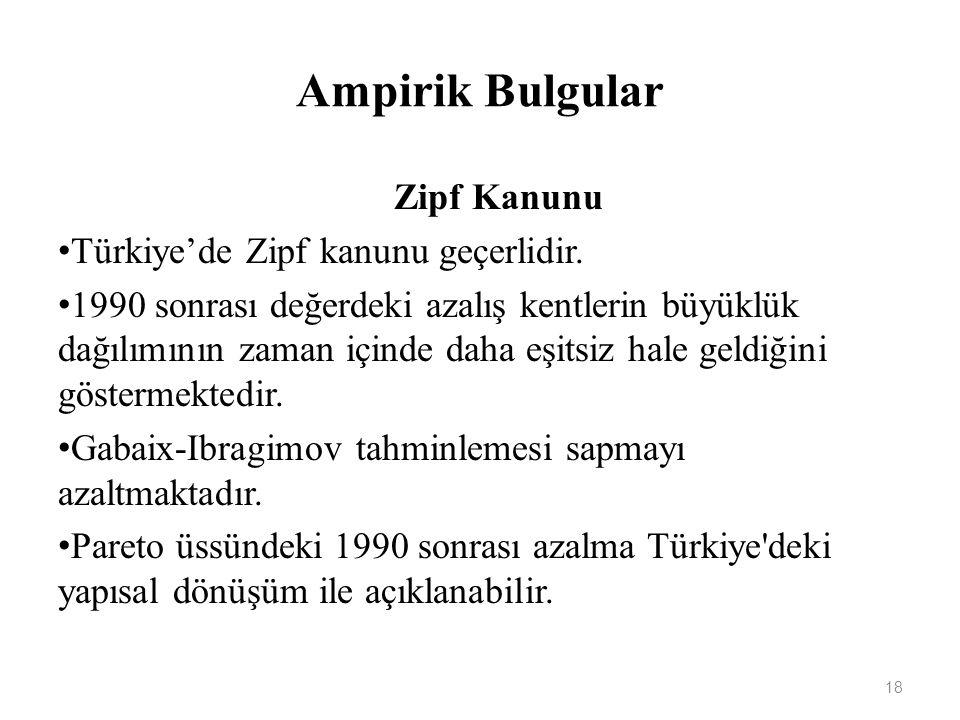 Ampirik Bulgular Zipf Kanunu Türkiye'de Zipf kanunu geçerlidir.