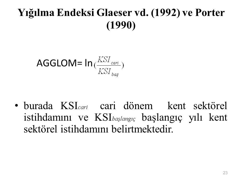 Yığılma Endeksi Glaeser vd. (1992) ve Porter (1990)