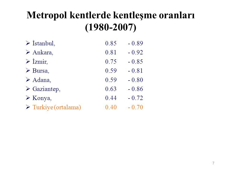 Metropol kentlerde kentleşme oranları (1980-2007)