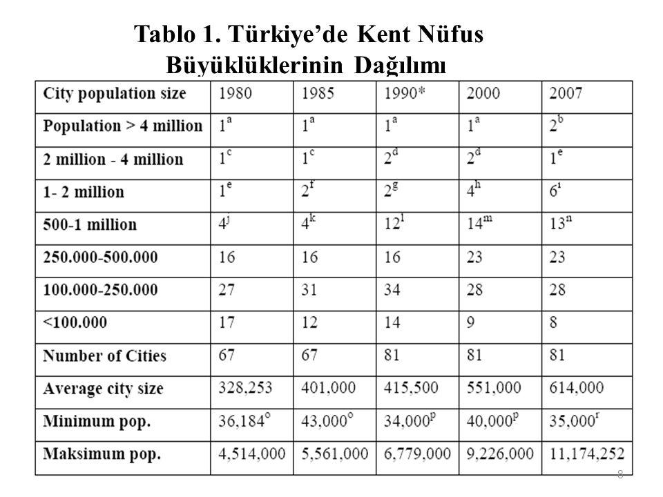 Tablo 1. Türkiye'de Kent Nüfus Büyüklüklerinin Dağılımı