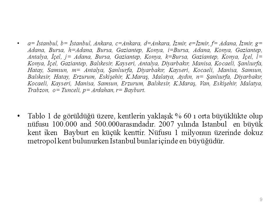 a= İstanbul, b= İstanbul, Ankara, c=Ankara, d=Ankara, İzmir, e=İzmir, f= Adana, İzmir, g= Adana, Bursa, h=Adana, Bursa, Gaziantep, Konya, i=Bursa, Adana, Konya, Gaziantep, Antalya, İçel, j= Adana, Bursa, Gaziantep, Konya, k=Bursa, Gaziantep, Konya, İçel, l= Konya, İçel, Gaziantep, Balıkesir, Kayseri, Antalya, Diyarbakır, Manisa, Kocaeli, Şanlıurfa, Hatay, Samsun, m= Antalya, Şanlıurfa, Diyarbakır, Kayseri, Kocaeli, Manisa, Samsun, Balıkesir, Hatay, Erzurum, Eskişehir, K.Maraş, Malatya, Aydın, n= Şanlıurfa, Diyarbakır, Kocaeli, Kayseri, Manisa, Samsun, Erzurum, Balıkesir, K.Maraş, Van, Eskişehir, Malatya, Trabzon, o= Tunceli, p= Ardahan, r= Bayburt.