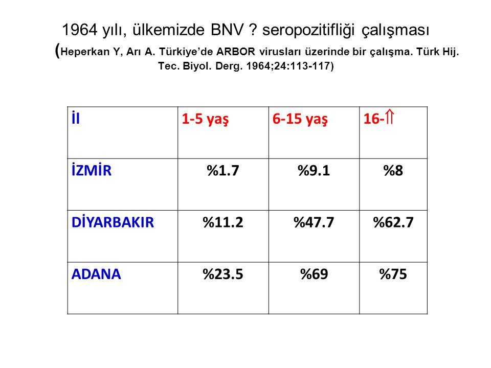 1964 yılı, ülkemizde BNV. seropozitifliği çalışması (Heperkan Y, Arı A