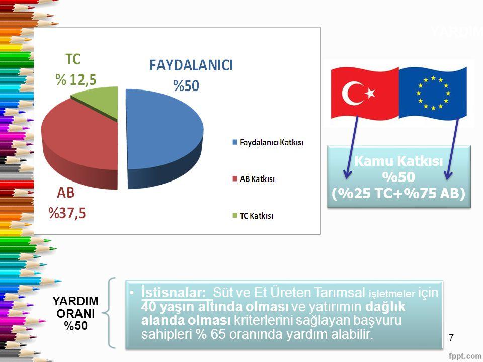 YARDIM ORANI Kamu Katkısı. %50. (%25 TC+%75 AB) YARDIM ORANI %50.