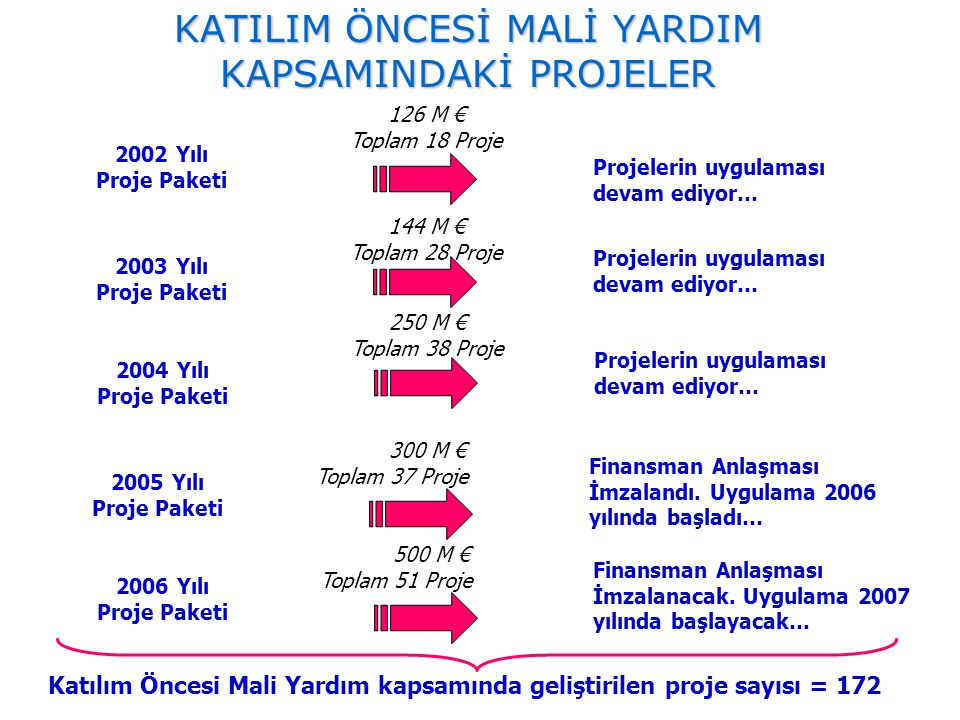 KATILIM ÖNCESİ MALİ YARDIM KAPSAMINDAKİ PROJELER