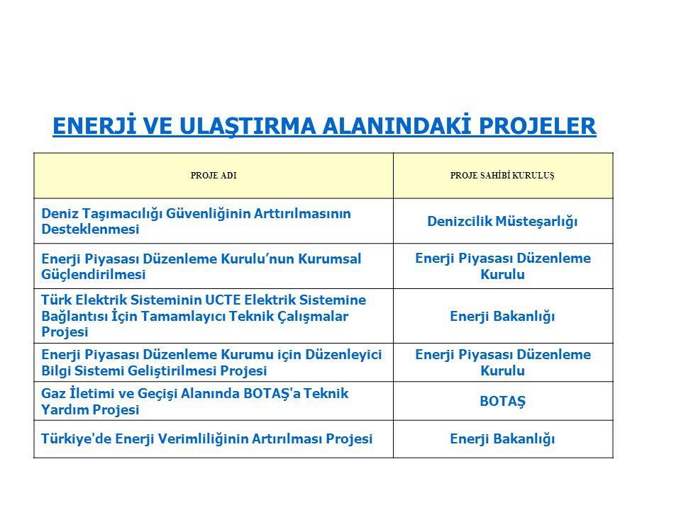 Denizcilik Müsteşarlığı Enerji Piyasası Düzenleme Kurulu