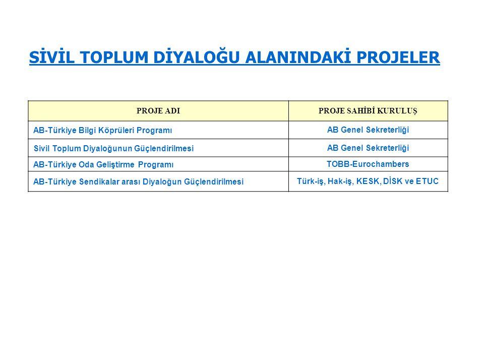 Türk-iş, Hak-iş, KESK, DİSK ve ETUC