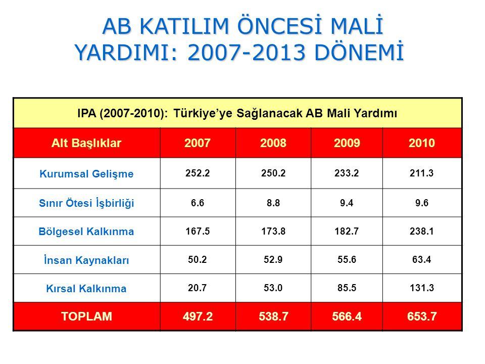 IPA (2007-2010): Türkiye'ye Sağlanacak AB Mali Yardımı