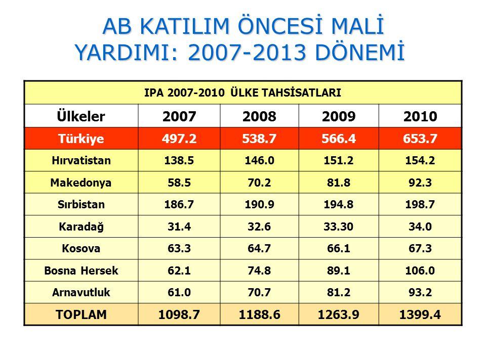 IPA 2007-2010 ÜLKE TAHSİSATLARI