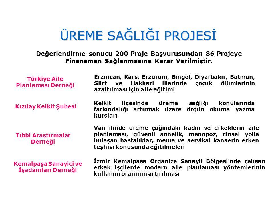 ÜREME SAĞLIĞI PROJESİ Değerlendirme sonucu 200 Proje Başvurusundan 86 Projeye Finansman Sağlanmasına Karar Verilmiştir.