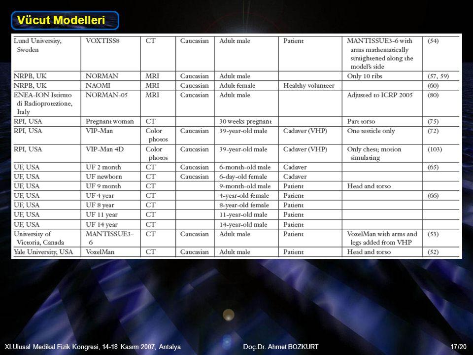 Vücut Modelleri XI.Ulusal Medikal Fizik Kongresi, 14-18 Kasım 2007, Antalya Doç.Dr. Ahmet BOZKURT