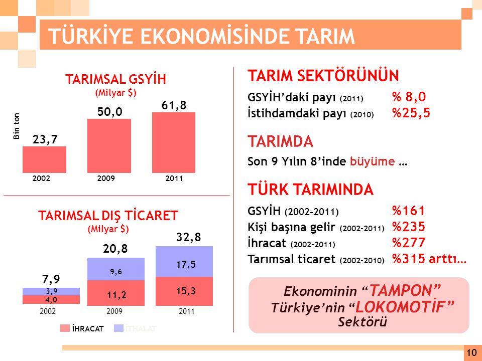 Türkiye'nin LOKOMOTİF Sektörü