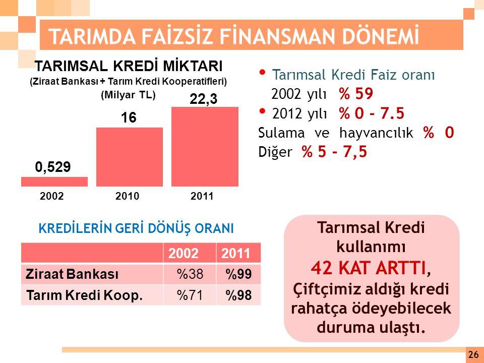 TARIMSAL KREDİ MİKTARI (Ziraat Bankası + Tarım Kredi Kooperatifleri)