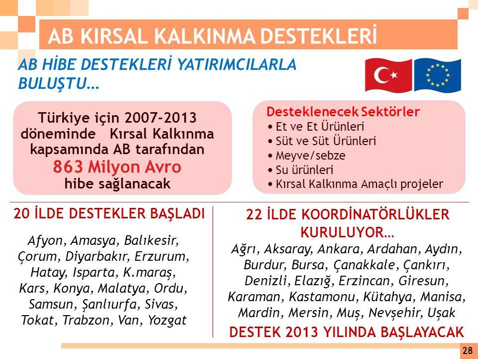 AB KIRSAL KALKINMA DESTEKLERİ