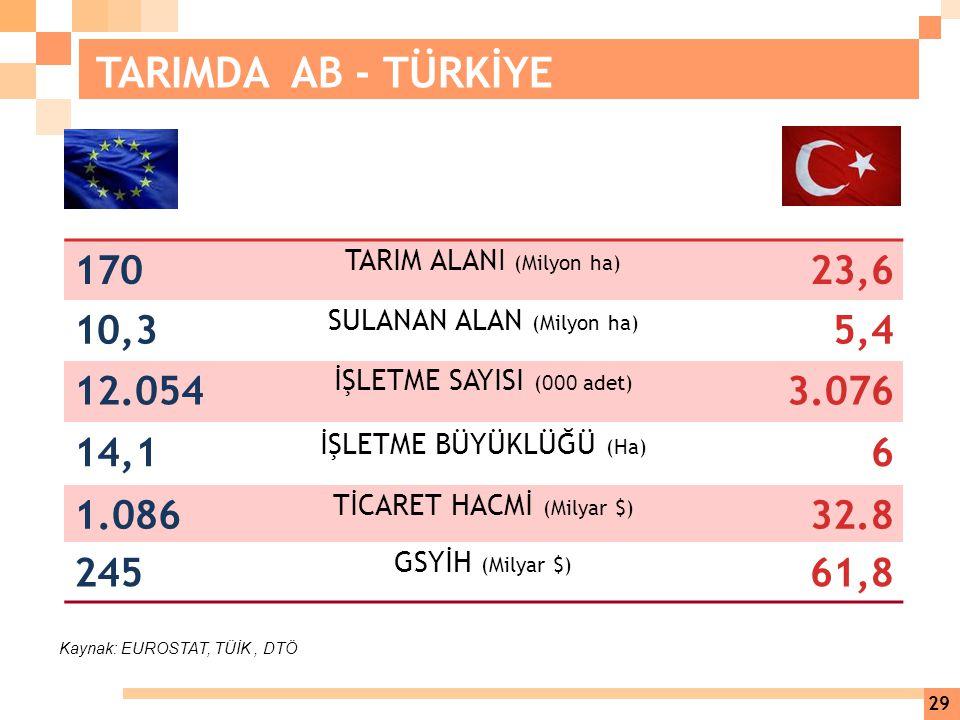 TARIMDA AB - TÜRKİYE 170. TARIM ALANI (Milyon ha) 23,6. 10,3. SULANAN ALAN (Milyon ha) 5,4. 12.054.