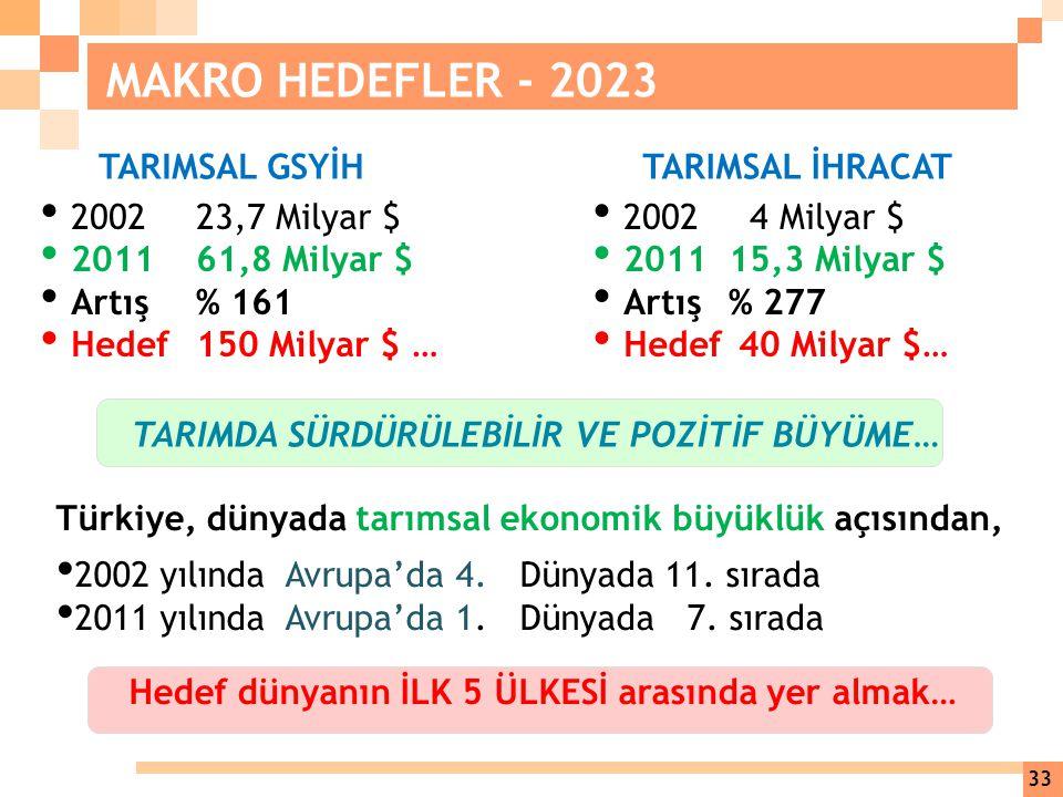 MAKRO HEDEFLER - 2023 TARIMSAL GSYİH TARIMSAL İHRACAT