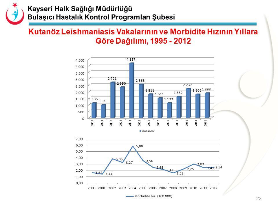 Kutanöz Leishmaniasis Vakalarının ve Morbidite Hızının Yıllara Göre Dağılımı, 1995 - 2012