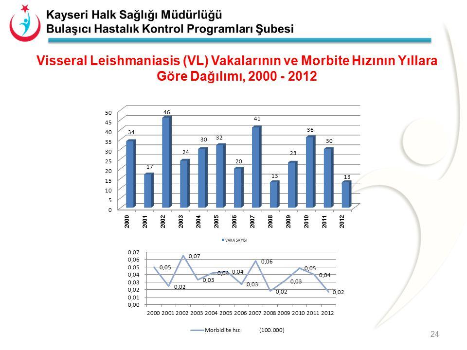 Visseral Leishmaniasis (VL) Vakalarının ve Morbite Hızının Yıllara Göre Dağılımı, 2000 - 2012