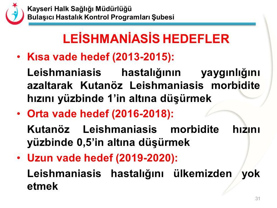 LEİSHMANİASİS HEDEFLER