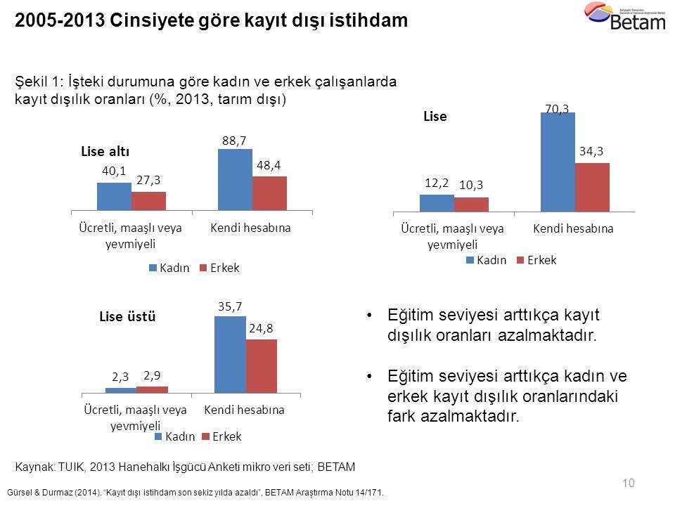 2005-2013 Cinsiyete göre kayıt dışı istihdam