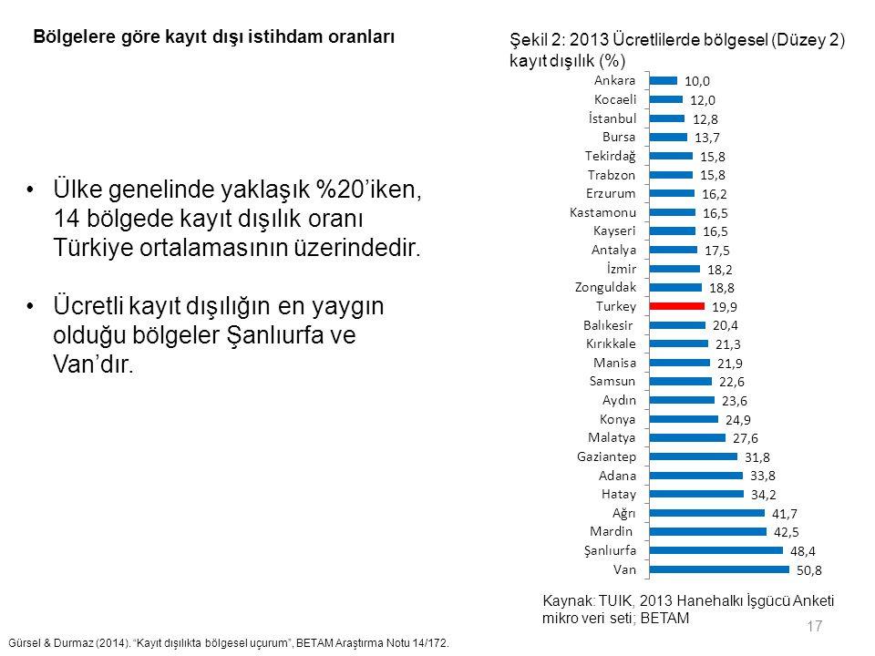 Bölgelere göre kayıt dışı istihdam oranları