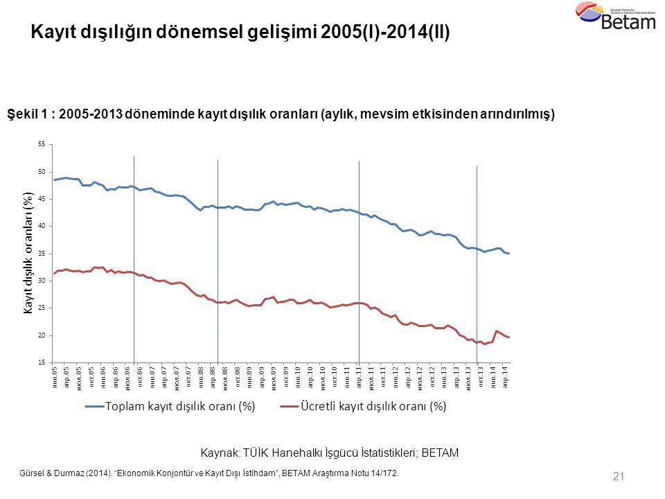 Kayıt dışılığın dönemsel gelişimi 2005(I)-2014(II)