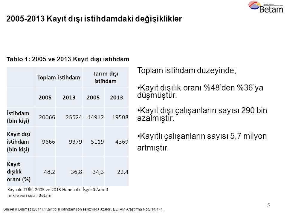2005-2013 Kayıt dışı istihdamdaki değişiklikler